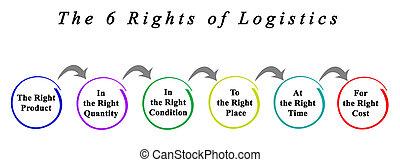 לוגיסטיקה, 6, זכויות