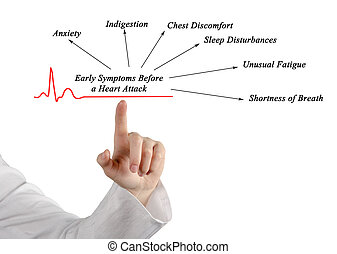 סימפטומים, התקפת לב, מוקדם, לפני