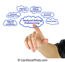 שבעה, לחשבן, רפואי, outsourcing, advantages, שלך