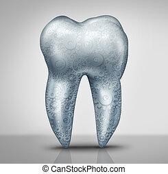 של השיניים, טכנולוגיה