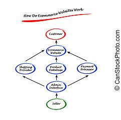 いかに, 仕事, ecommerce, ウェブサイト