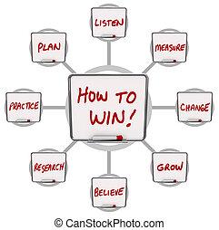 いかに, 勝つため, 乾きなさい, 消しなさい, 板, 指示, ∥ために∥, 成功
