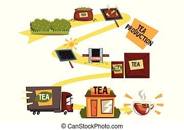 お茶, 生産, お茶, 製造, プロセス, から, プランテーション, 買い物をするために, 漫画, ベクトル,...