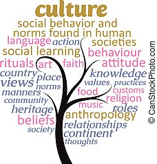 について, 文化