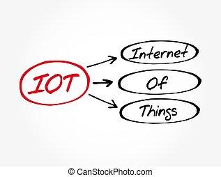 もの, インターネット, -, iot, 技術, 背景, 概念, 頭字語