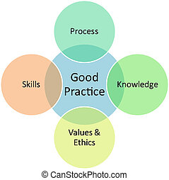 よい, 練習する, ビジネス, 図
