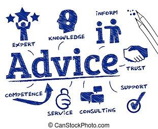 アドバイス, 概念