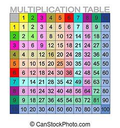 イメージ, ベクトル, 乗算, テーブル