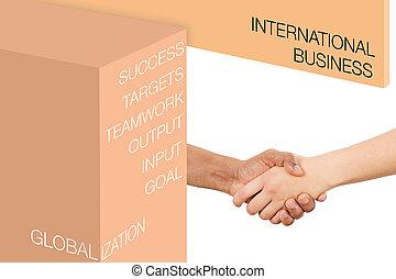 インターナショナル, 概念, ビジネス