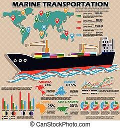 インフォメーション, 海洋の 交通機関, グラフィックス