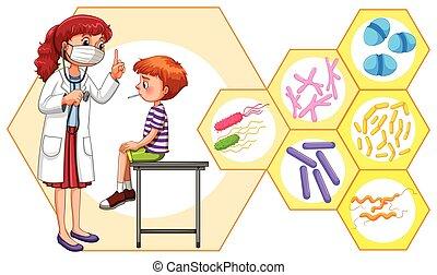 ウイルス, 患者, 医者