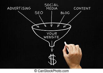 ウェブサイト, マーケティング, 概念, 黒板
