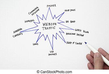 ウェブサイト, 交通