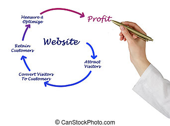 ウェブサイト, 利益, いかに, 得なさい