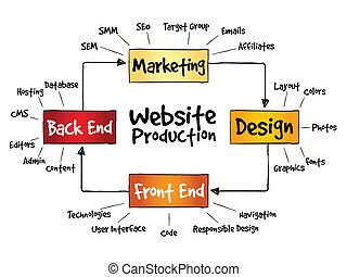 ウェブサイト, 工程