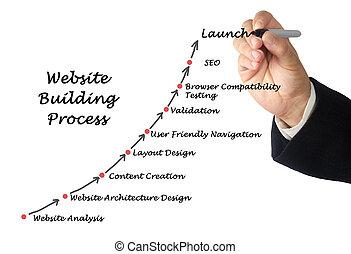 ウェブサイト, 建物, プロセス