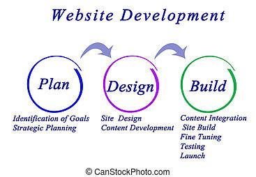ウェブサイト, 開発, ワークフロー