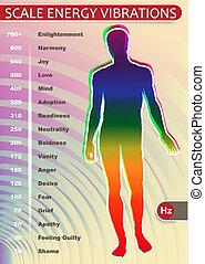 エネルギー, スケール, 振動
