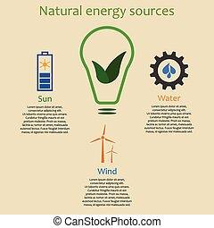 エネルギー, 自然, infographics