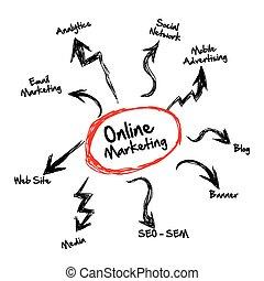オンラインで, マーケティング