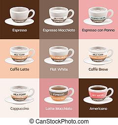 カフェ, エスプレッソ, タイプ