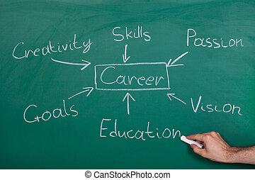 キャリア, フローチャート, 手, 概念, 引かれる