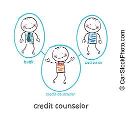クレジット, カウンセラー, クライアント, 銀行, ∥間に∥