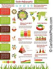 グラフ, 地図, チャート, infographics, 休日, イースター