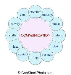 コミュニケーション, 円, 単語, 概念
