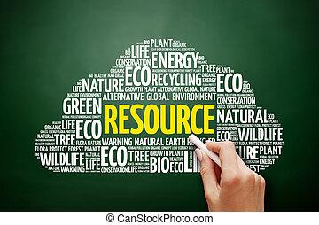 コラージュ, 資源, 単語, 雲