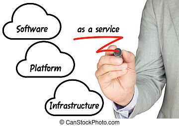 サービス, 説明する, それ, 雲, 専門家