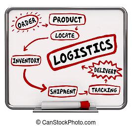 システム, ロジスティクス, 出荷, 出産, イラスト, ワークフロー, プロセス, 追跡, 3d