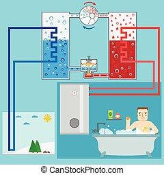 システム, 案, illustration., system., pump., 加熱, energy., ポンプ, ベクトル, 緑, energy-saving, bathroom., 空気, 人