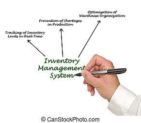 システム, 管理, 在庫