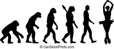 スケート, 進化, 数字, ピルエット