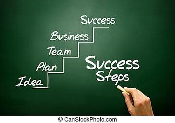ステップ, ビジネス, 手, 概念, 作戦, 成功, 引かれる