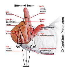 ストレス, 効果