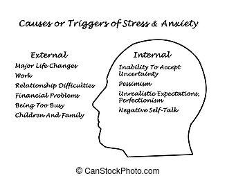 ストレス, 心配, 制動機, &, 原因