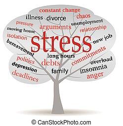 ストレス, 木