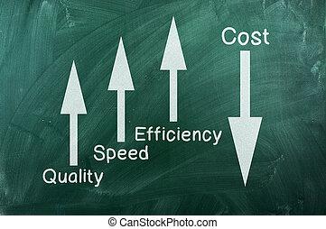 スピード, の上, 下方に, 効率, コスト, 品質