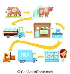 セット, 処理, 生産, ベクトル, イラスト, 段階, ミルク