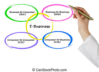 タイプ, e- ビジネス