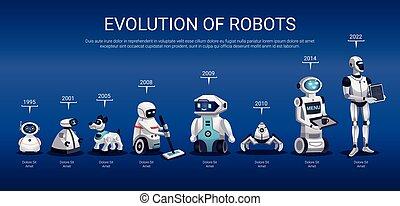 タイムライン, 横, 進化, ロボット