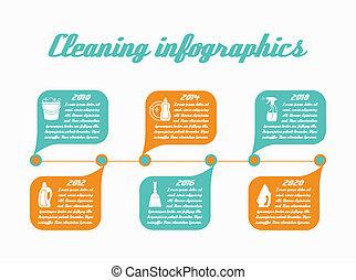 タイムライン, infographic, 清掃