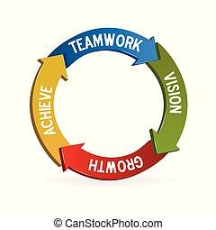 チームワーク, 意味, 矢, 円, ロゴ