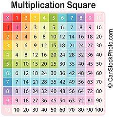 テーブル, カラフルである, 乗算, 数学