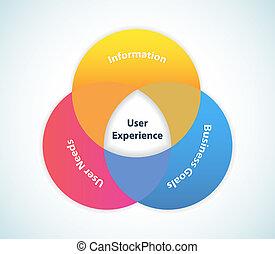 デザイン, ユーザー, 経験