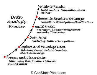 データ, 分析, プロセス