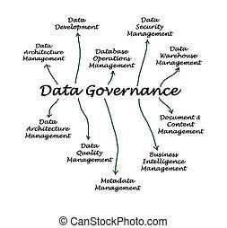 データ, 支配
