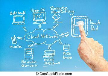 ネットワーク, (white), パッド, 連結しなさい, 感触, 雲